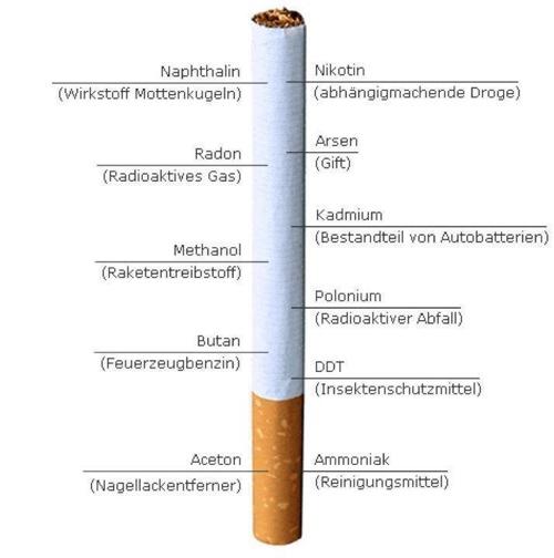 Der Bericht wie ich hat Rauchen aufgegeben
