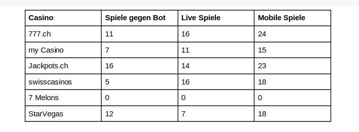 Ranking Schweiz