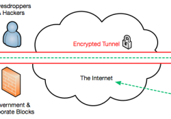 vpn-diagram Best VPNz