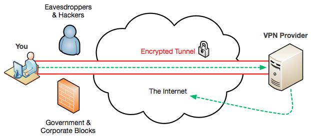 vpn-diagram Best VPNz